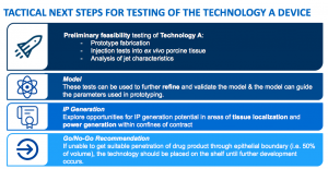 Tactical Next steps for Testing of the Technology A device