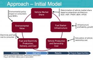 energy efficient vehicles internship
