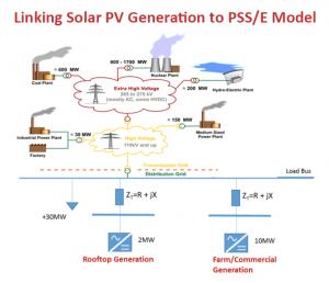 integrating solar power into the grid internship