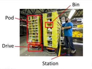 robotics internship amazon inventory