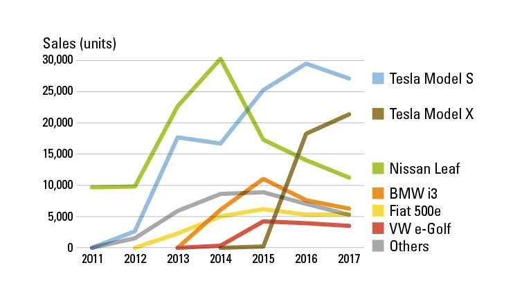 Tesla's Growth in the U.S. Electric Vehicle Market