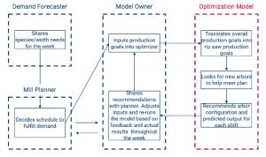 Harry Birnbaum, AIP Thesis Diagram, Thesis Summary 2021