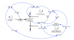 Matt Kilby LGO '21 Thesis Diagram