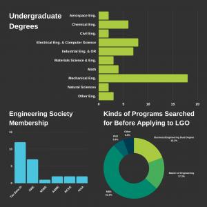 LGO '23 Profile for Blog 2021